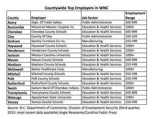 Top employers across WNC