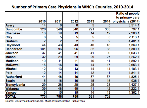 Physicians by WNC county, 2010-2014