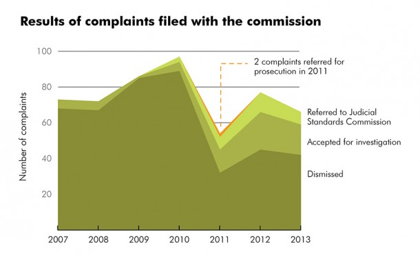 Results of complaints filed with State Ethics Commission