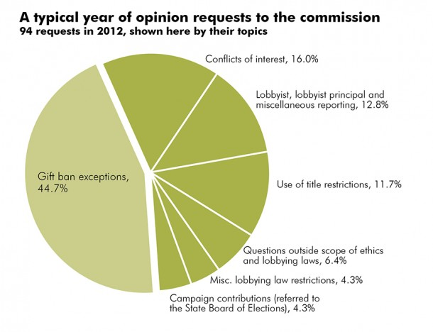 Topics of opinion requests to State Ethics Commission