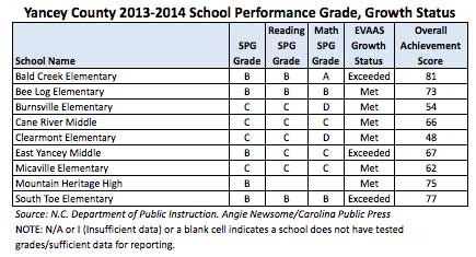 update report cards 10 of wnc s 235 public schools earn as