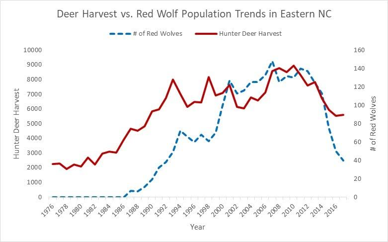 Graph shows changes in deer and wolf populations