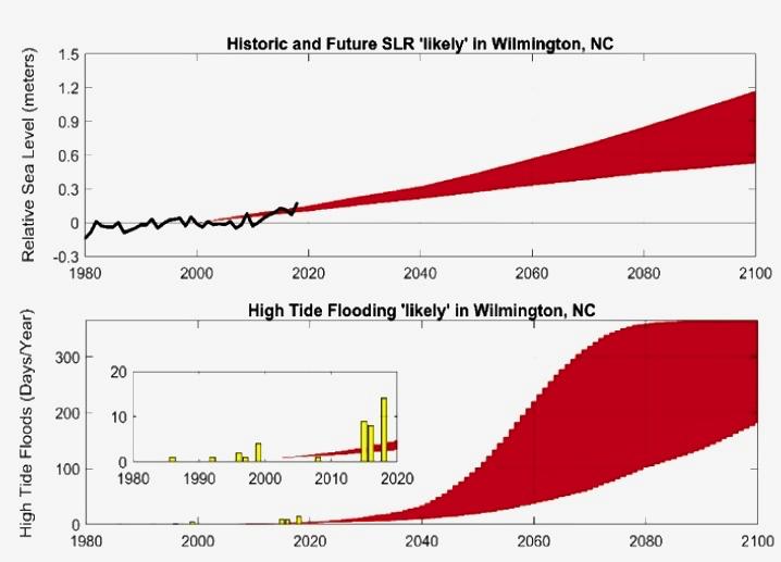 coastal climate prediction